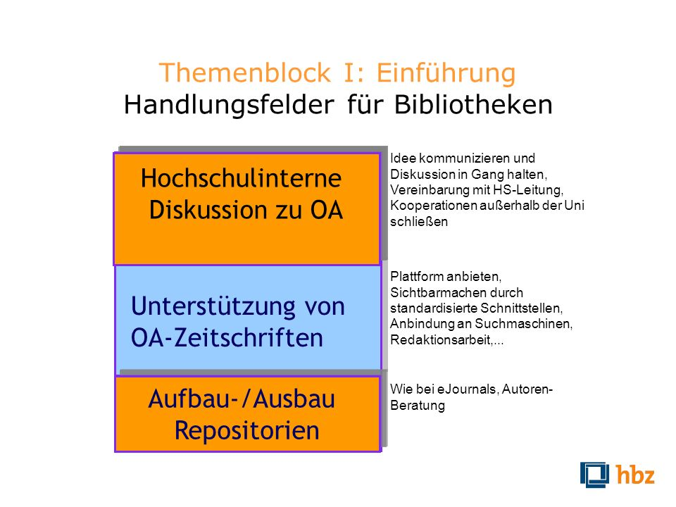 Themenblock I: Einführung Handlungsfelder für Bibliotheken Hochschulinterne Diskussion zu OA Hochschulinterne Diskussion zu OA Unterstützung von OA-Ze