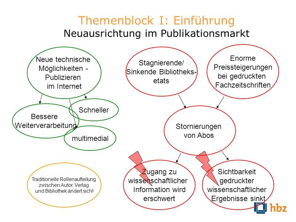 Themenblock I: Einführung Neuausrichtung im Publikationsmarkt Traditionelle Rollenaufteilung zwischen Autor, Verlag und Bibliothek ändert sich! Neue t