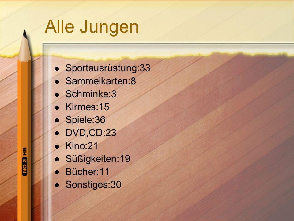 Alle Mädchen Sportausrüstung:2 Sammelkarten:0 Schminke:13 Kirmes:13 Spiele:6 CD,DVD:19 Kino:19 Süßigkeiten:18 Bücher:13 Sonstiges:25