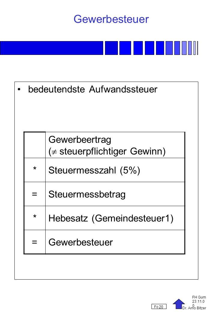 Dr. Arno Bitzer FH Gum 23.11.0 0 Fo 20 Gewerbesteuer bedeutendste Aufwandssteuer Gewerbeertrag ( steuerpflichtiger Gewinn) *Steuermesszahl (5%) =Steue