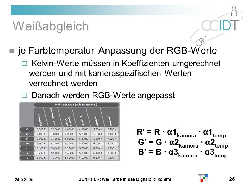 JENIFFER: Wie Farbe in das Digitalbild kommt 25 24.5.2005 Weißabgleich je Farbtemperatur Anpassung der RGB-Werte Kelvin-Werte müssen in Koeffizienten