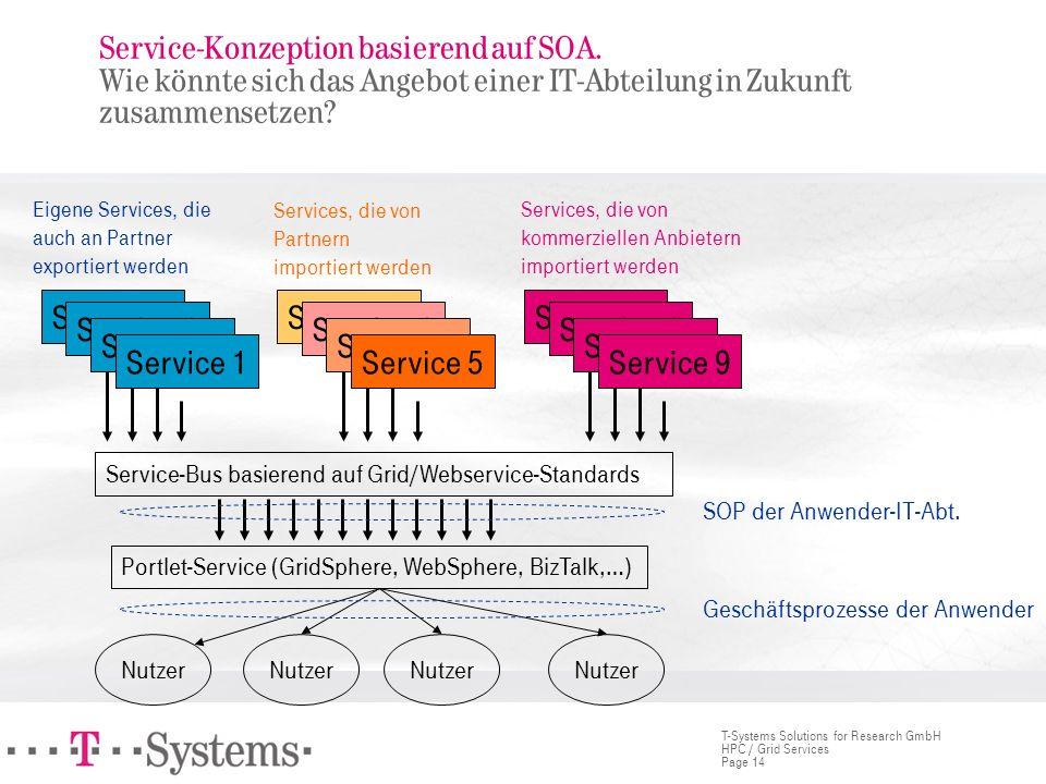 Page 14 T-Systems Solutions for Research GmbH HPC / Grid Services Service-Konzeption basierend auf SOA. Wie könnte sich das Angebot einer IT-Abteilung