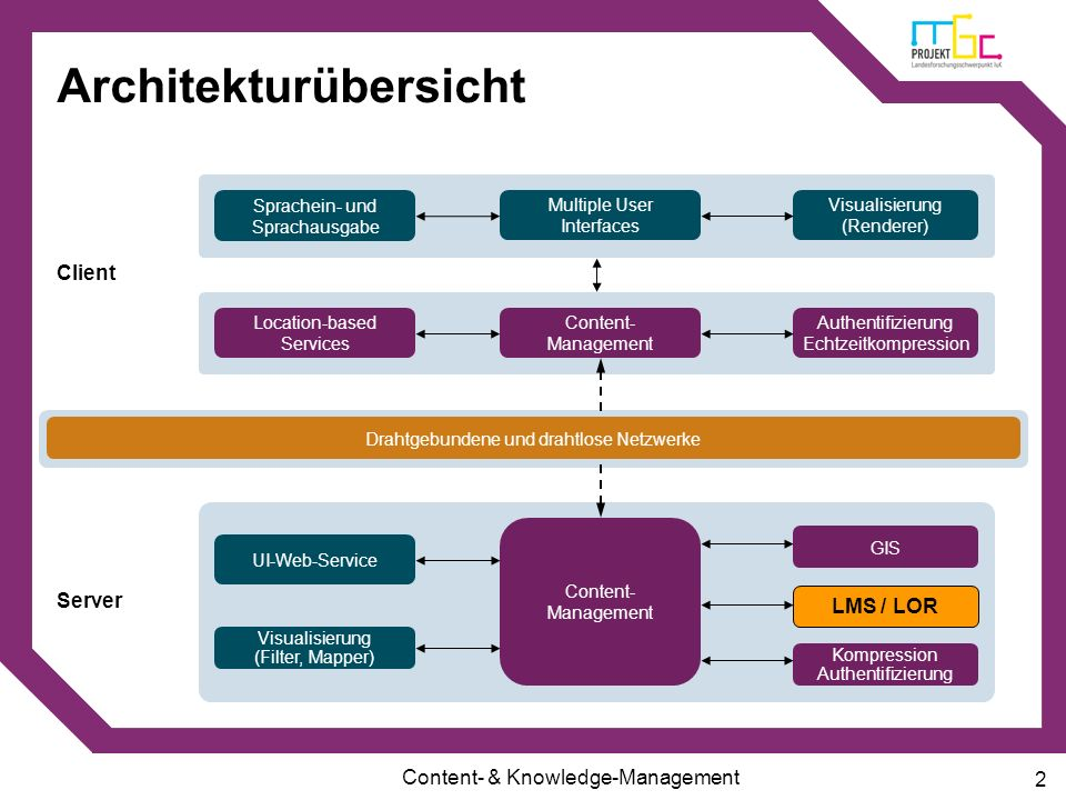 Content- & Knowledge-Management 2 Multiple User Interfaces Visualisierung (Renderer) Sprachein- und Sprachausgabe Content- Management Architekturübers