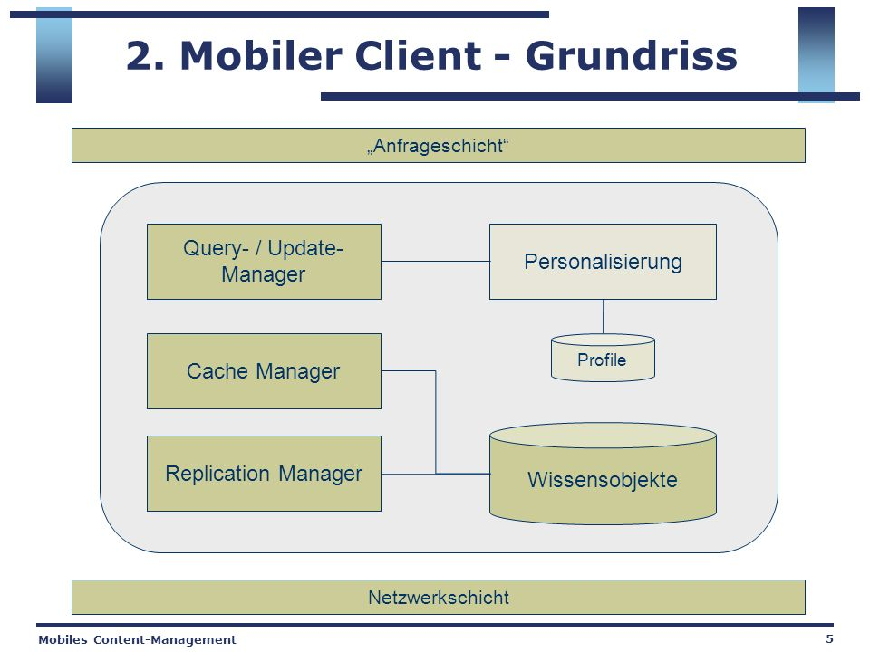 Mobiles Content-Management 5 2. Mobiler Client - Grundriss Query- / Update- Manager Cache Manager Replication Manager Personalisierung Profile Netzwer