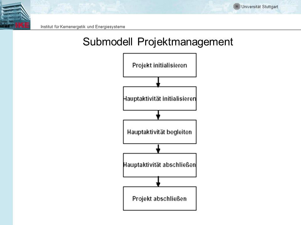 Universität Stuttgart Institut für Kernenergetik und Energiesysteme Submodell Projektmanagement