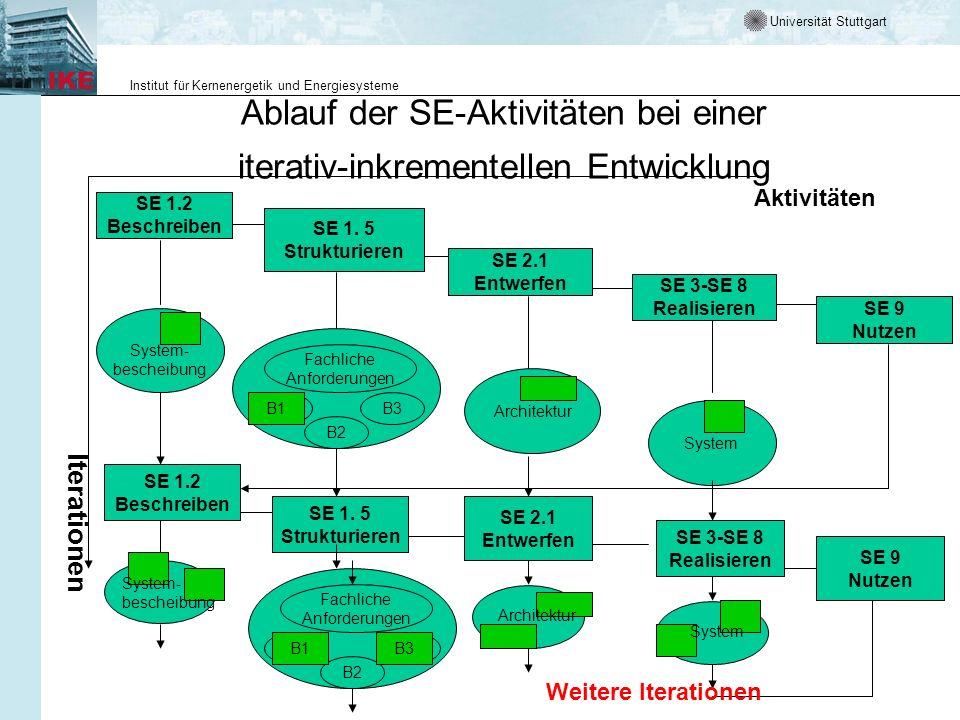 Universität Stuttgart Institut für Kernenergetik und Energiesysteme Ablauf der SE-Aktivitäten bei einer iterativ-inkrementellen Entwicklung Aktivitäte