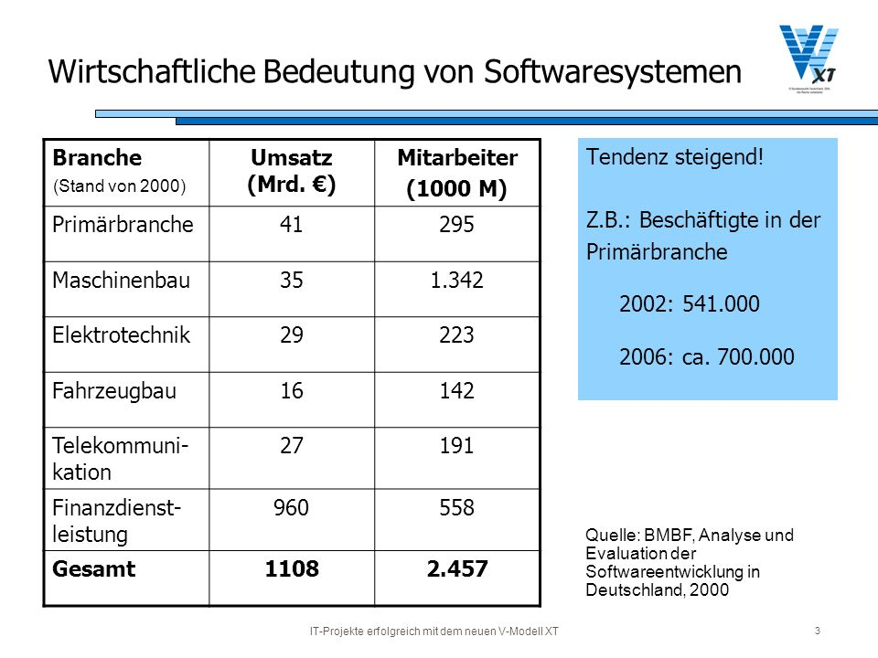 IT-Projekte erfolgreich mit dem neuen V-Modell XT 3 Wirtschaftliche Bedeutung von Softwaresystemen Tendenz steigend! Z.B.: Beschäftigte in der Primärb