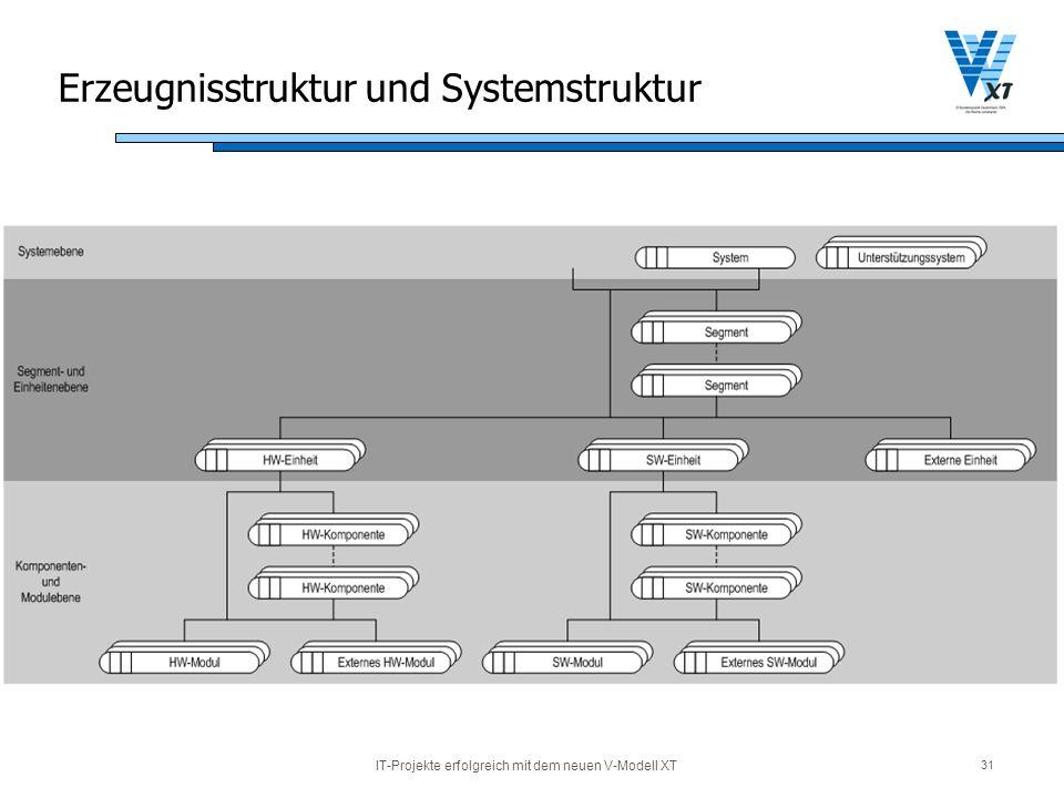 IT-Projekte erfolgreich mit dem neuen V-Modell XT 31 Erzeugnisstruktur und Systemstruktur