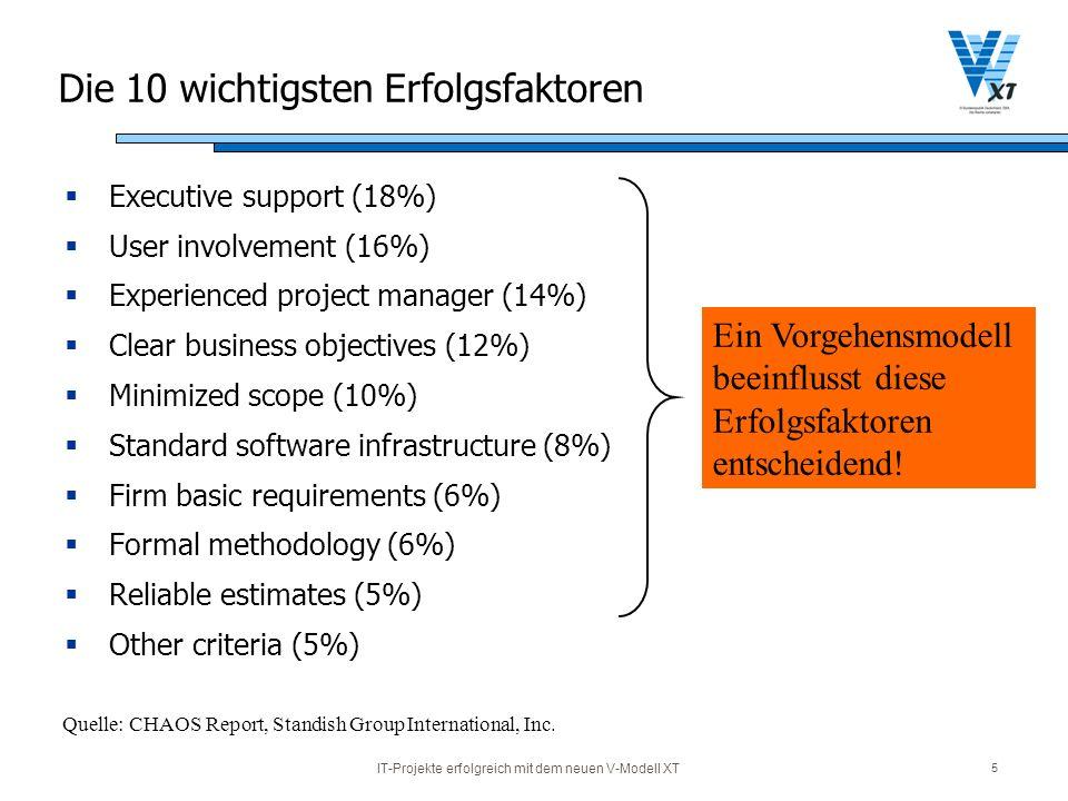 IT-Projekte erfolgreich mit dem neuen V-Modell XT 5 Die 10 wichtigsten Erfolgsfaktoren Executive support (18%) User involvement (16%) Experienced proj