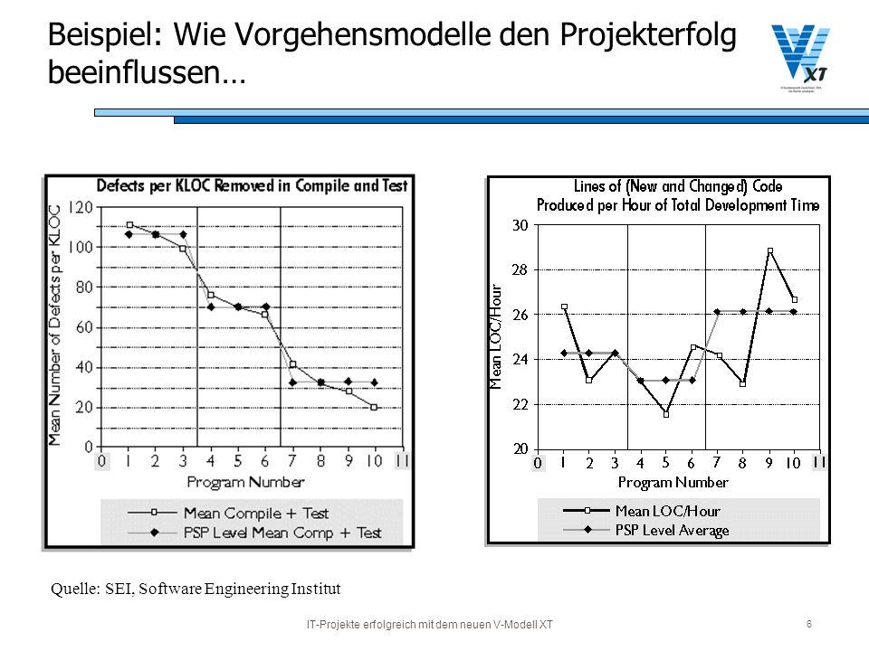 IT-Projekte erfolgreich mit dem neuen V-Modell XT 6 Beispiel: Wie Vorgehensmodelle den Projekterfolg beeinflussen… Quelle: SEI, Software Engineering I
