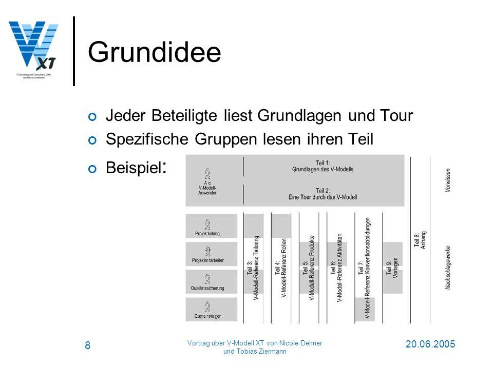 8 20.06.2005 Vortrag über V-Modell XT von Nicole Dehner und Tobias Ziermann Grundidee Jeder Beteiligte liest Grundlagen und Tour Spezifische Gruppen lesen ihren Teil Beispiel :