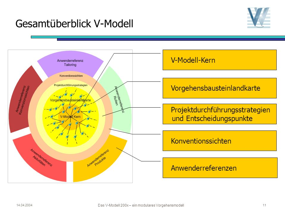 14.04.2004 Das V-Modell 200x – ein modulares Vorgehensmodell 10 V-Modell Philosophie: Ziel- und ergebnisorientierte Vorgehensweise Produkte stehen im