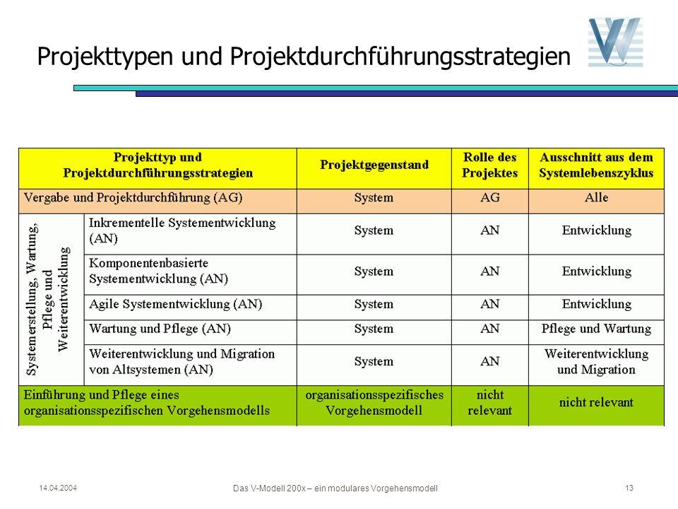 14.04.2004 Das V-Modell 200x – ein modulares Vorgehensmodell 12 Überblick Grundkonzepte des V-Modells Projekttypen und Projektdurchführungsstrategien