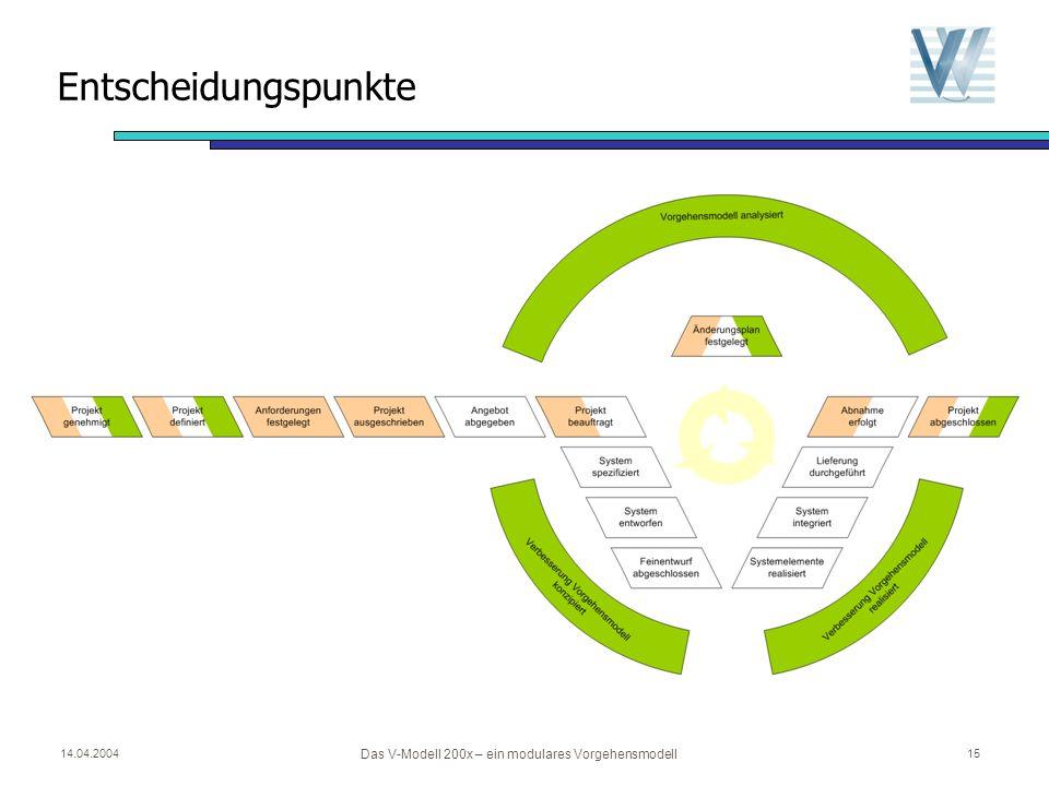 14.04.2004 Das V-Modell 200x – ein modulares Vorgehensmodell 14 Projektdurchführungsstrategien und Entscheidungspunkte Projektdurchführungsstrategie d
