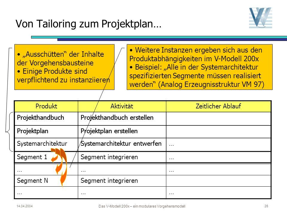 14.04.2004 Das V-Modell 200x – ein modulares Vorgehensmodell 25 Überblick Grundkonzepte des V-Modells Projekttypen und Projektdurchführungsstrategien