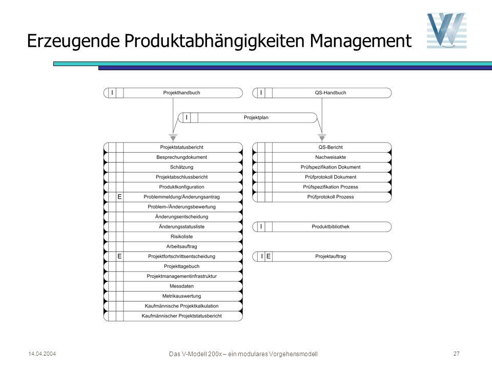 14.04.2004 Das V-Modell 200x – ein modulares Vorgehensmodell 26 Von Tailoring zum Projektplan… ProduktAktivitätZeitlicher Ablauf ProjekthandbuchProjek