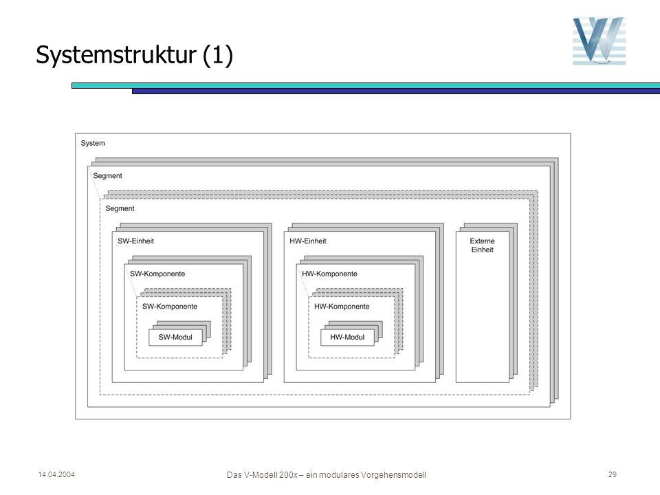 14.04.2004 Das V-Modell 200x – ein modulares Vorgehensmodell 28 Überblick Grundkonzepte des V-Modells Projekttypen und Projektdurchführungsstrategien