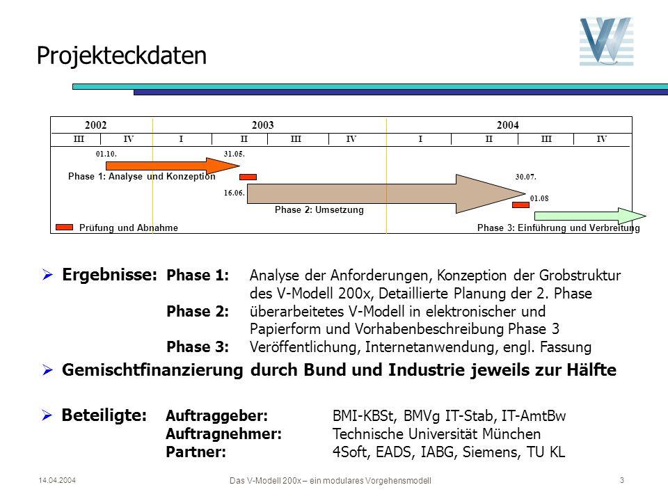 14.04.2004 Das V-Modell 200x – ein modulares Vorgehensmodell 3 Beteiligte: Auftraggeber: BMI-KBSt, BMVg IT-Stab, IT-AmtBw Auftragnehmer:Technische Universität München Partner: 4Soft, EADS, IABG, Siemens, TU KL IIIII II IIIIV 200220042003 Phase 1: Analyse und Konzeption Phase 2: Umsetzung Phase 3: Einführung und Verbreitung 01.10.31.05.