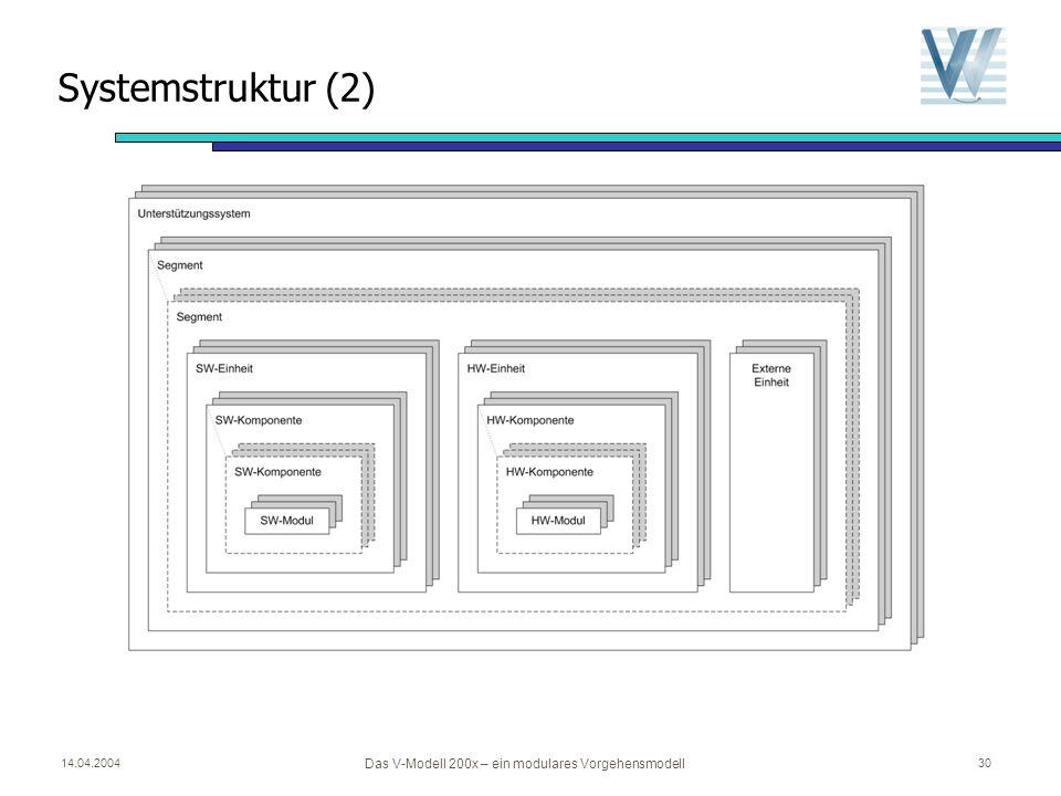 14.04.2004 Das V-Modell 200x – ein modulares Vorgehensmodell 29 Systemstruktur (1)