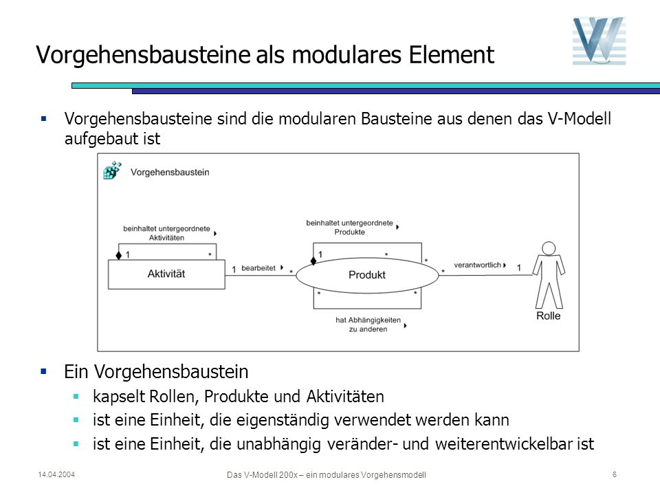 14.04.2004 Das V-Modell 200x – ein modulares Vorgehensmodell 6 Vorgehensbausteine als modulares Element Vorgehensbausteine sind die modularen Bausteine aus denen das V-Modell aufgebaut ist Ein Vorgehensbaustein kapselt Rollen, Produkte und Aktivitäten ist eine Einheit, die eigenständig verwendet werden kann ist eine Einheit, die unabhängig veränder- und weiterentwickelbar ist