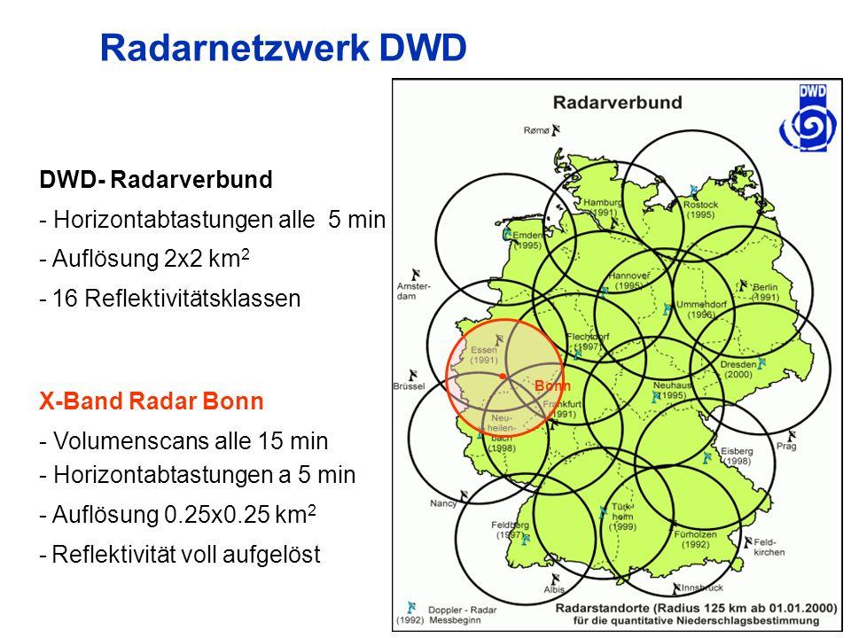11 Radarnetzwerk DWD Bonn DWD- Radarverbund - Horizontabtastungen alle 5 min - Auflösung 2x2 km 2 - 16 Reflektivitätsklassen X-Band Radar Bonn - Volumenscans alle 15 min - Horizontabtastungen a 5 min - Auflösung 0.25x0.25 km 2 - Reflektivität voll aufgelöst