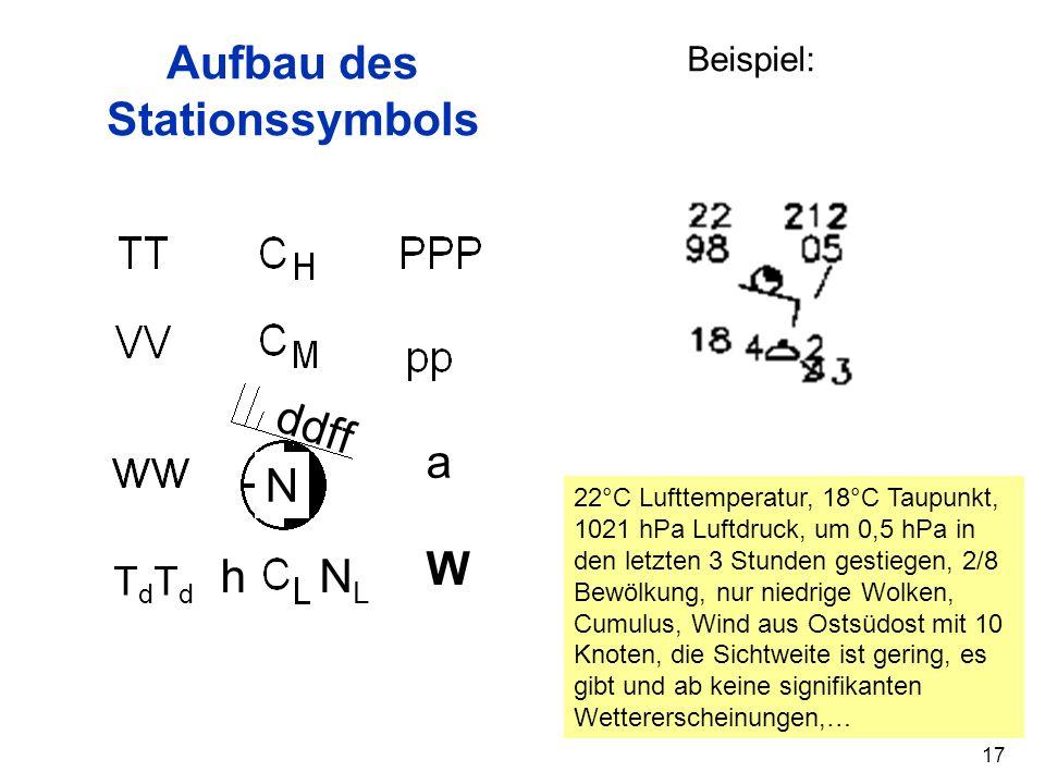 17 TdTdTdTd a W NLNL h ddff N Aufbau des Stationssymbols Beispiel: 22°C Lufttemperatur, 18°C Taupunkt, 1021 hPa Luftdruck, um 0,5 hPa in den letzten 3 Stunden gestiegen, 2/8 Bewölkung, nur niedrige Wolken, Cumulus, Wind aus Ostsüdost mit 10 Knoten, die Sichtweite ist gering, es gibt und ab keine signifikanten Wettererscheinungen,…