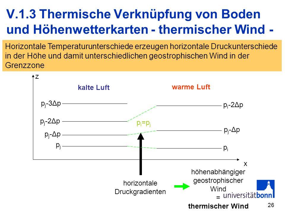 26 V.1.3 Thermische Verknüpfung von Boden und Höhenwetterkarten - thermischer Wind - z x p j -3Δp pj-Δppj-Δp p i -2Δp p j -2Δp pipi pj-Δppj-Δp pjpj kalte Luft warme Luft horizontale Druckgradienten höhenabhängiger geostrophischer Wind = thermischer Wind p i =p j Horizontale Temperaturunterschiede erzeugen horizontale Druckunterschiede in der Höhe und damit unterschiedlichen geostrophischen Wind in der Grenzzone
