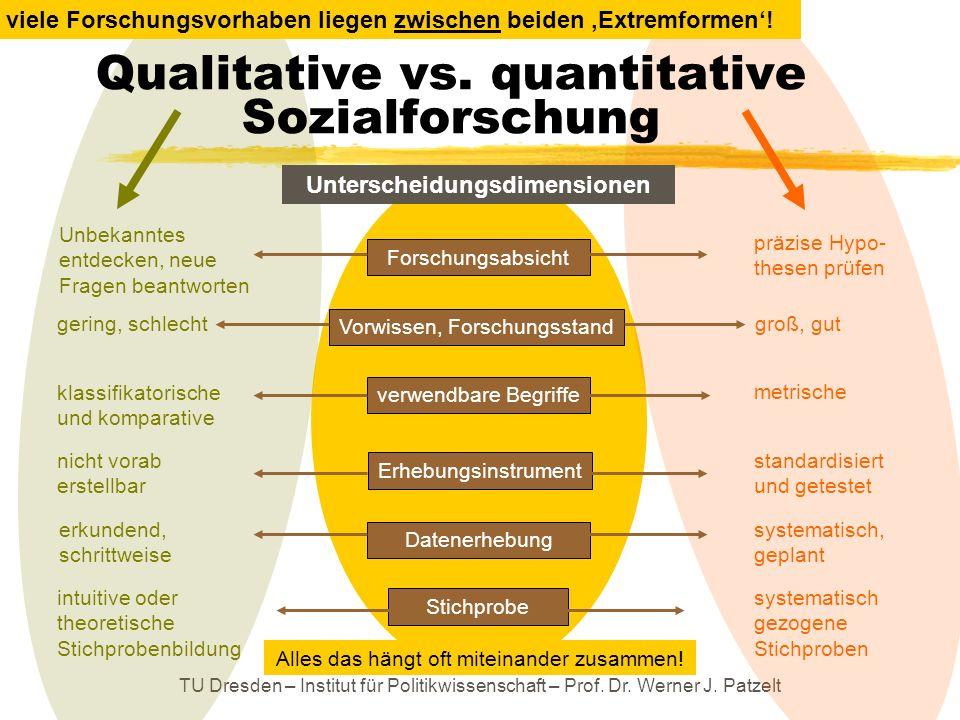 TU Dresden – Institut für Politikwissenschaft – Prof. Dr. Werner J. Patzelt Qualitative vs. quantitative Sozialforschung Unterscheidungsdimensionen Un