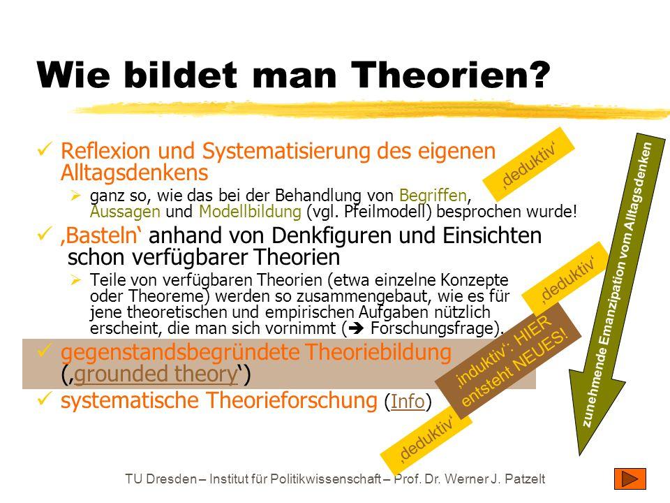 TU Dresden – Institut für Politikwissenschaft – Prof. Dr. Werner J. Patzelt deduktiv Wie bildet man Theorien? induktiv: HIER entsteht NEUES! deduktiv