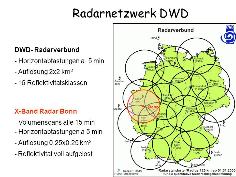Radarnetzwerk DWD Bonn DWD- Radarverbund - Horizontabtastungen a 5 min - Auflösung 2x2 km 2 - 16 Reflektivitätsklassen X-Band Radar Bonn - Volumenscan