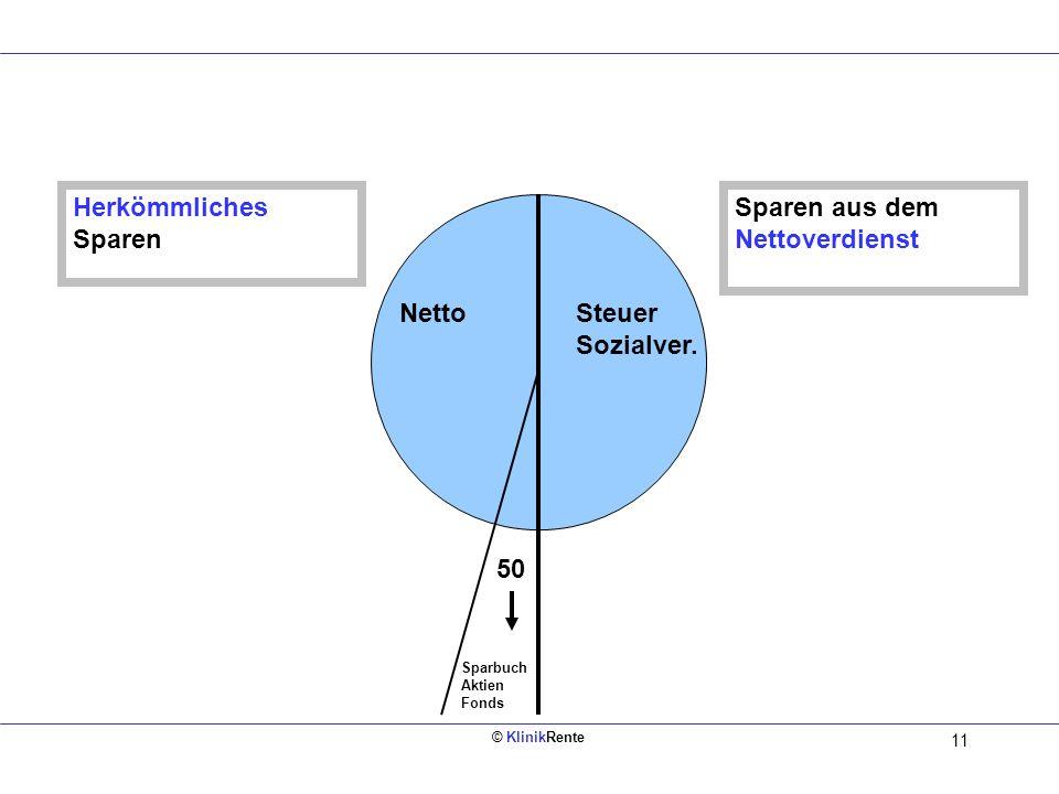© KlinikRente 10 § 3 Nr. 63 EStG Steuer- und sozialabgabenfrei 4 % der BBG 2006 = 2.520 § 3 Nr. 63 EStG steuerfrei nicht sozialabgabenfrei 1.800 2.520