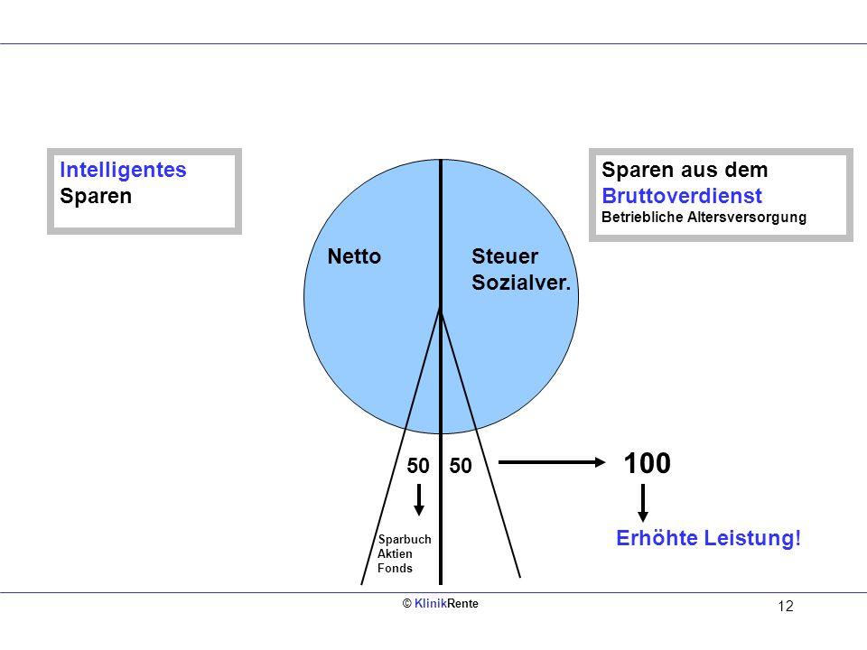© KlinikRente 11 Steuer Sozialver. Netto 50 Sparbuch Aktien Fonds Sparen aus dem Nettoverdienst Herkömmliches Sparen