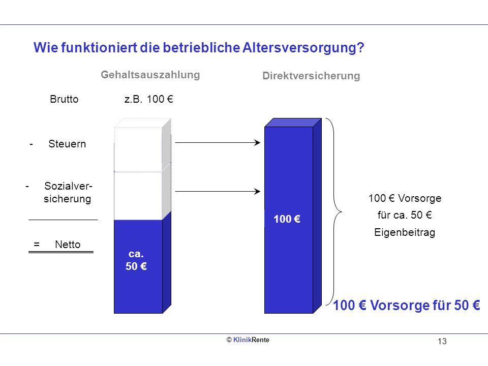 © KlinikRente 12 Intelligentes Sparen Steuer Sozialver. Netto 50 Sparbuch Aktien Fonds Sparen aus dem Bruttoverdienst Betriebliche Altersversorgung 50