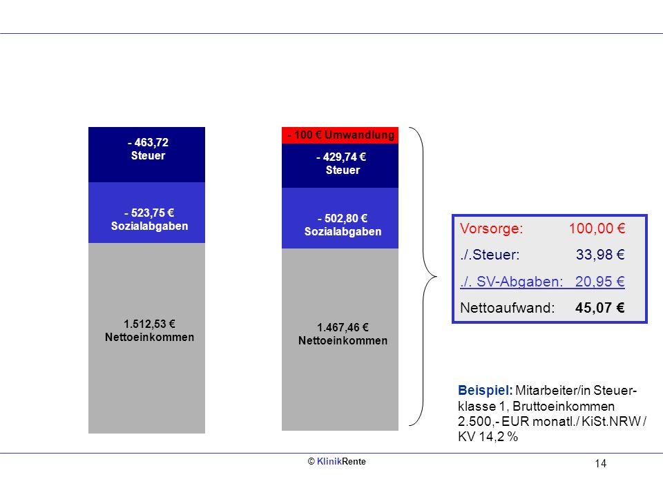 © KlinikRente 13 = Netto - Sozialver- sicherung - Steuern ca. 50 Gehaltsauszahlung 100 Vorsorge für 50 ca. 50 100 Vorsorge für ca. 50 Eigenbeitrag Bru