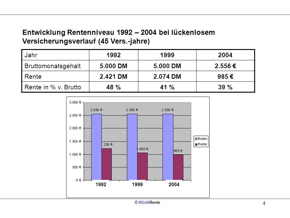 © KlinikRente 14 Bruttoeinkommen 2.500 1.467,46 Nettoeinkommen Bruttoeinkommen 2.500 1.512,53 Nettoeinkommen - 523,75 Sozialabgaben - 502,80 Sozialabgaben - 463,72 Steuer - 429,74 Steuer - 100 Umwandlung Beispiel: Mitarbeiter/in Steuer- klasse 1, Bruttoeinkommen 2.500,- EUR monatl./ KiSt.NRW / KV 14,2 % Vorsorge: 100,00./.Steuer: 33,98./.