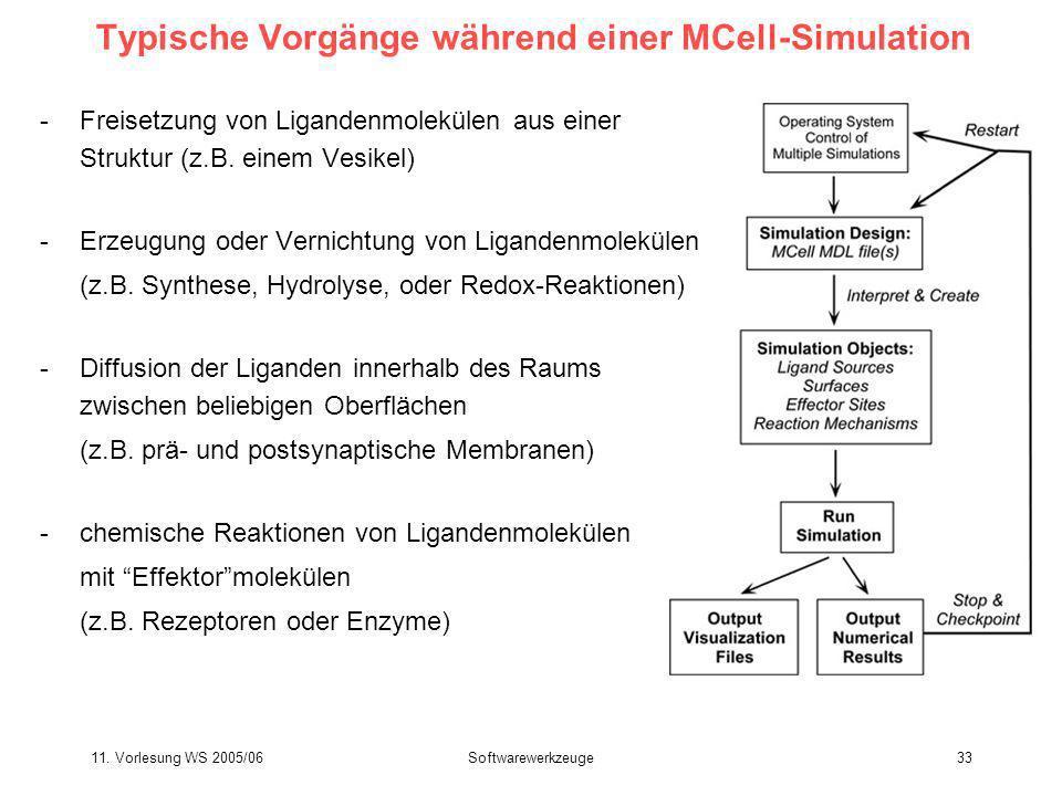 11. Vorlesung WS 2005/06Softwarewerkzeuge33 Typische Vorgänge während einer MCell-Simulation -Freisetzung von Ligandenmolekülen aus einer Struktur (z.