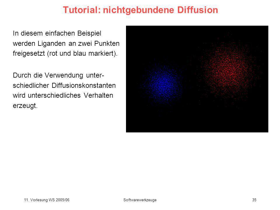 11. Vorlesung WS 2005/06Softwarewerkzeuge35 Tutorial: nichtgebundene Diffusion In diesem einfachen Beispiel werden Liganden an zwei Punkten freigesetz