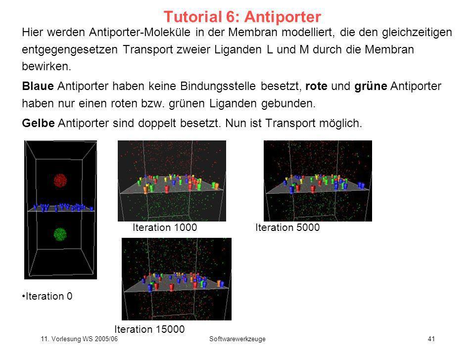11. Vorlesung WS 2005/06Softwarewerkzeuge41 Tutorial 6: Antiporter Hier werden Antiporter-Moleküle in der Membran modelliert, die den gleichzeitigen e