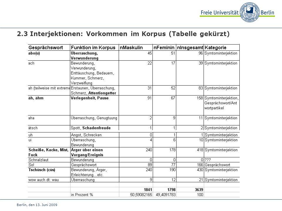 Berlin, den 13. Juni 2009 2.3 Interjektionen: Vorkommen im Korpus (Tabelle gekürzt)