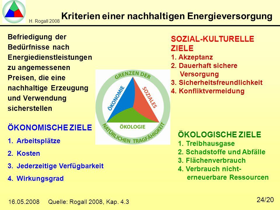 H. Rogall 2008 16.05.2008 Quelle: Rogall 2008, Kap. 4.3 24/20 Kriterien einer nachhaltigen Energieversorgung Befriedigung der Bedürfnisse nach Energie