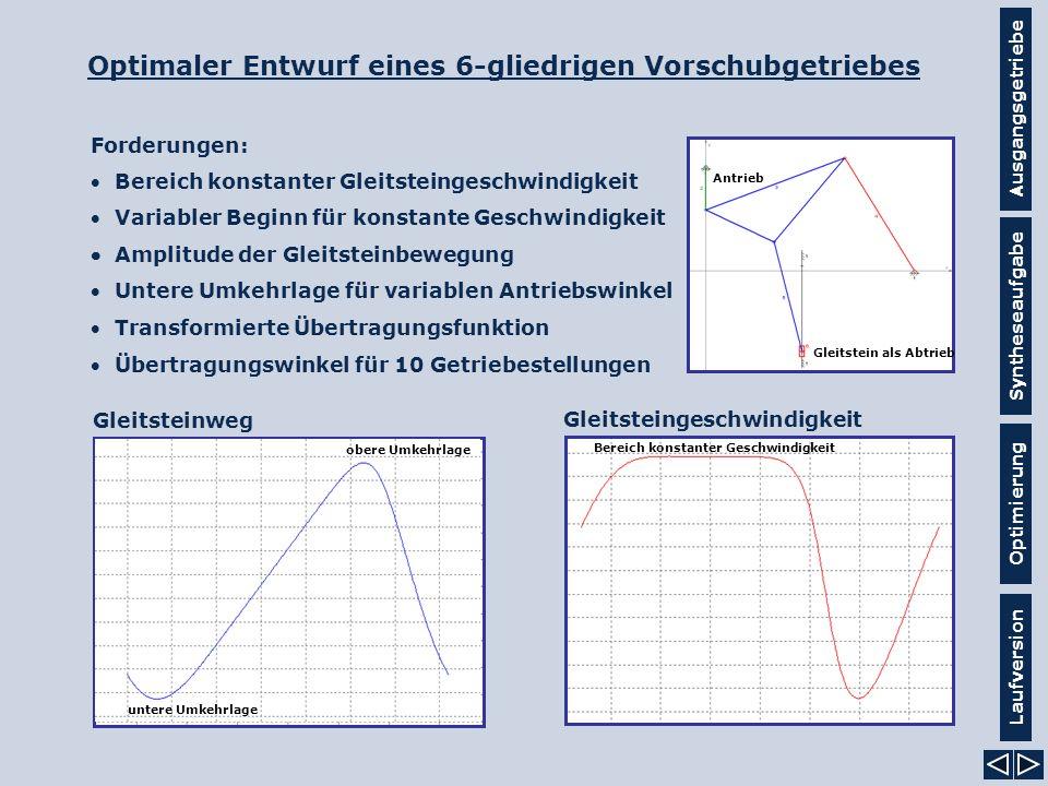 Ausgangsgetriebe Syntheseaufgabe Laufversion Optimierung Forderungen: Bereich konstanter Gleitsteingeschwindigkeit Variabler Beginn für konstante Gesc