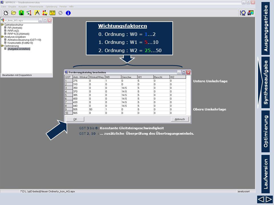 Ausgangsgetriebe Syntheseaufgabe Laufversion Optimierung Wichtungsfaktoren 0. Ordnung : W0 = 1...2 1. Ordnung : W1 = 5...10 2. Ordnung : W2 = 25...50