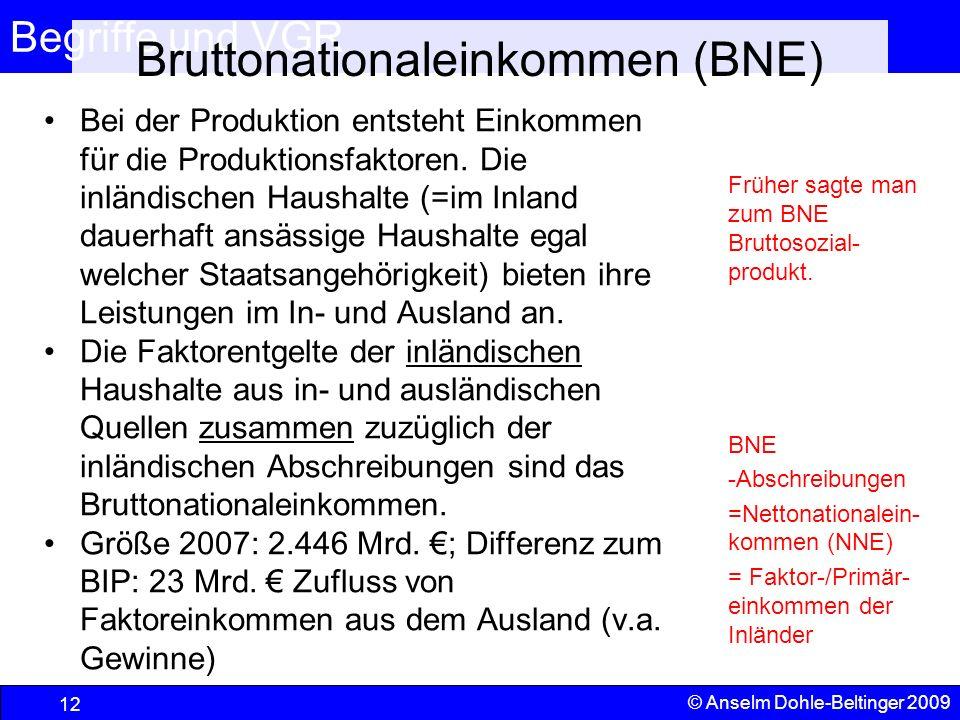 Begriffe und VGR 12 © Anselm Dohle-Beltinger 2009 Bruttonationaleinkommen (BNE) Bei der Produktion entsteht Einkommen für die Produktionsfaktoren. Die