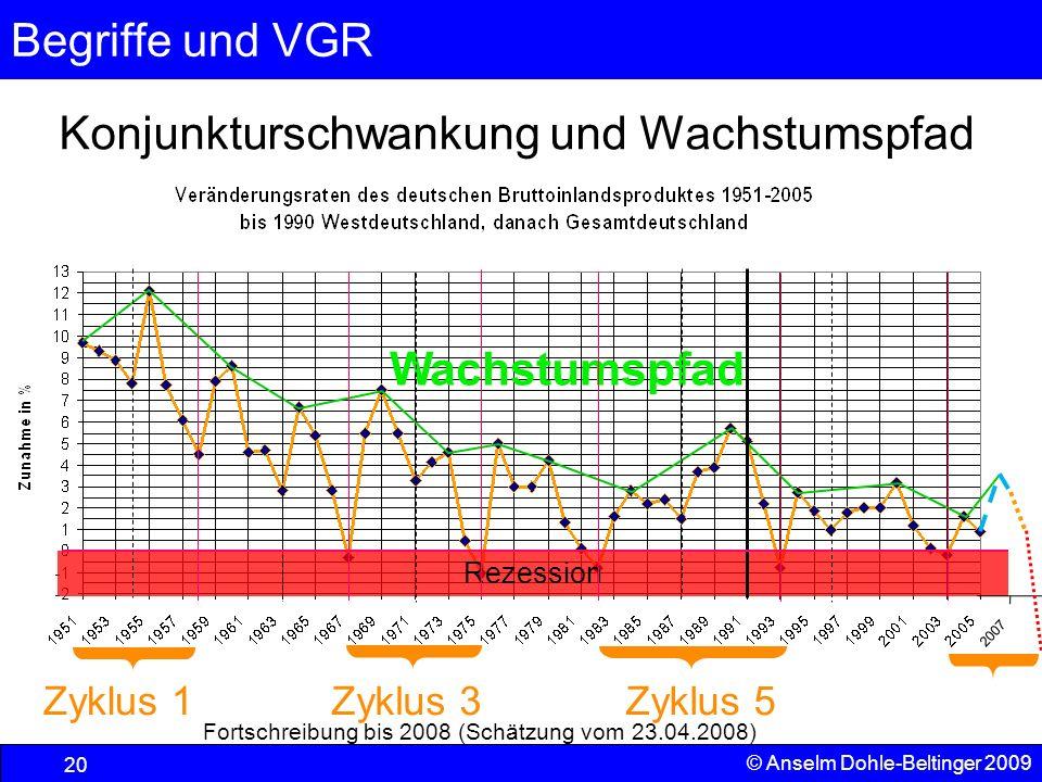 Begriffe und VGR 20 © Anselm Dohle-Beltinger 2009 Konjunkturschwankung und Wachstumspfad Rezession Wachstumspfad Zyklus 1Zyklus 3Zyklus 5 Fortschreibu