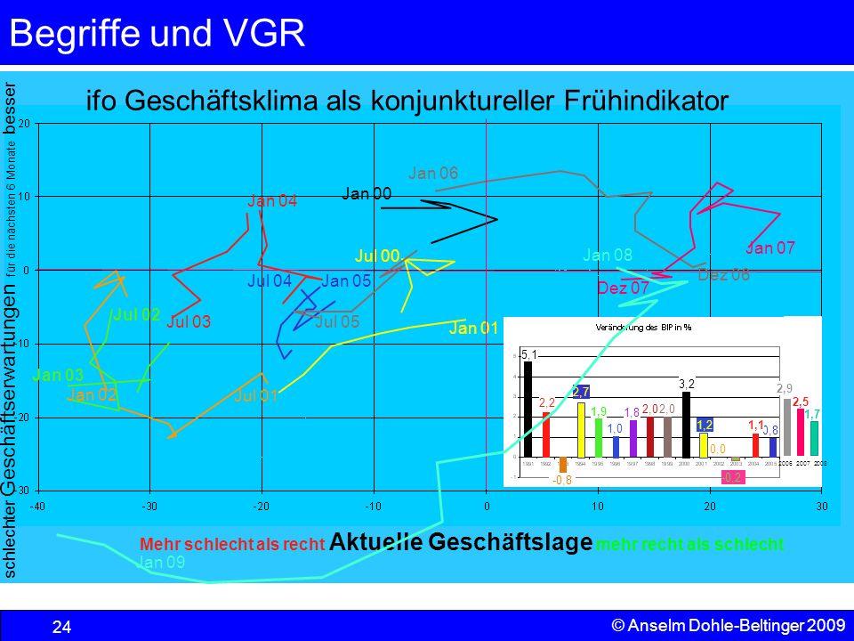 Begriffe und VGR 24 © Anselm Dohle-Beltinger 2009 5,1 2,2 2,7 1,9 1,0 1,8 3,2 1,2 0,0 2,0 0,8 1,1 -0,2 -0,8 Jul 00 Jul 02 Jan 02 Jul 01 Jan 01 2,0 Jan