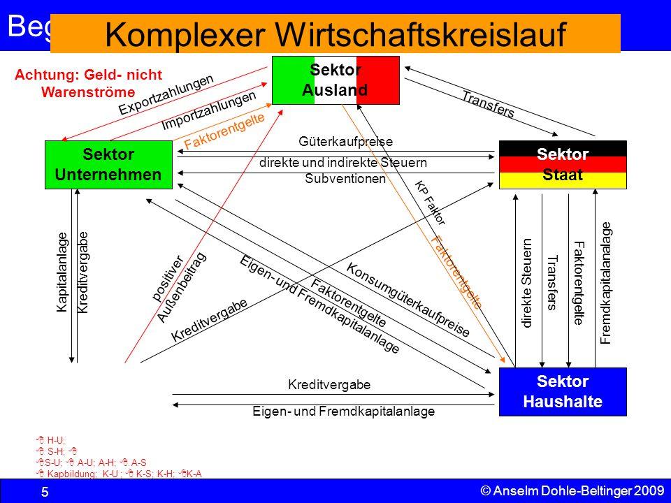 Begriffe und VGR 5 © Anselm Dohle-Beltinger 2009 Pol Vermö- gensbildung Sektor Unternehmen Komplexer Wirtschaftskreislauf Sektor Ausland Sektor Hausha