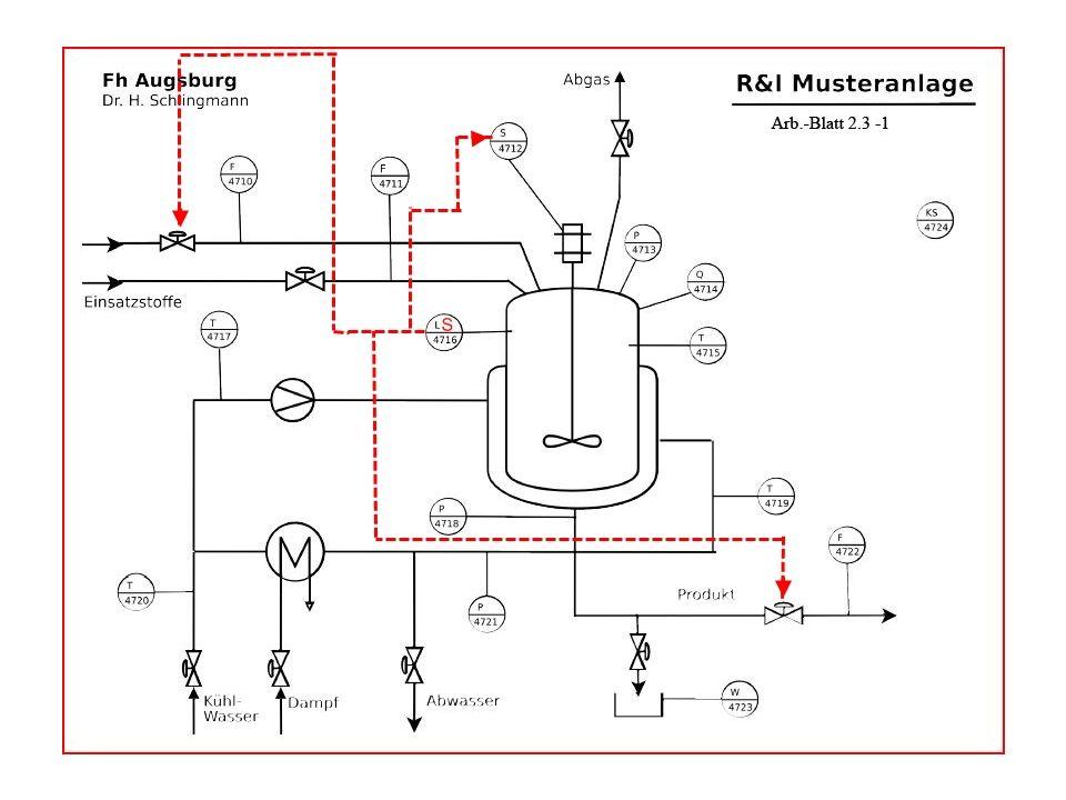 Einschleifige Festwertregelung Besteht aus einer geschlossenen Schleife mit einem Teilprozess als Strecke und einem Regler, wobei nur jeweils eine Messgröße und eine Stellgröße betrachtet werden R&I-Darstellung : Folgebuchstabe C