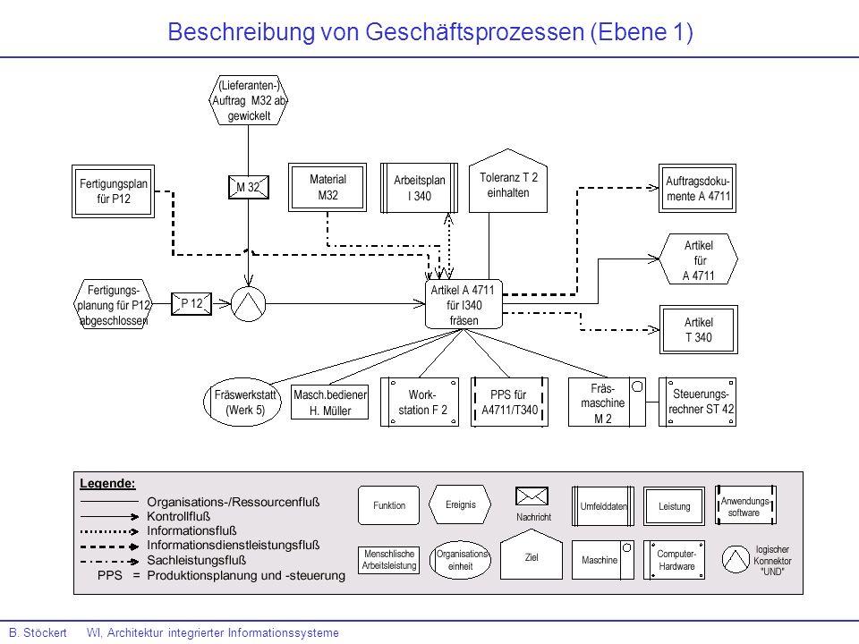 Beschreibung von Geschäftsprozessen (Ebene 1) B. Stöckert WI, Architektur integrierter Informationssysteme