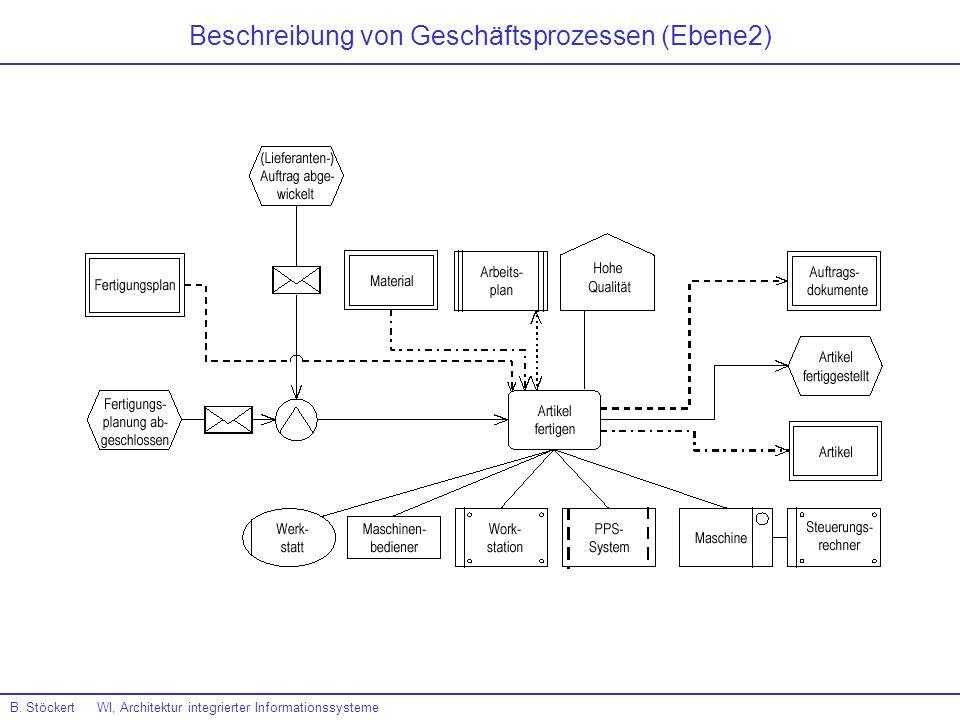 Beschreibung von Geschäftsprozessen (Ebene2) B. Stöckert WI, Architektur integrierter Informationssysteme