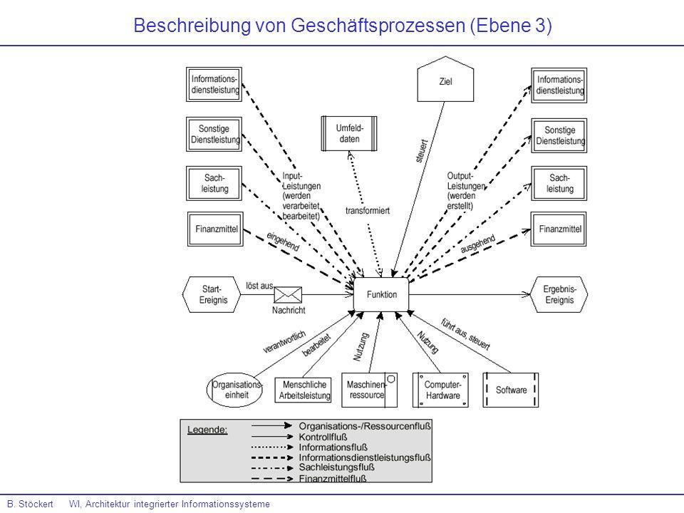 Beschreibung von Geschäftsprozessen (Ebene 3) B. Stöckert WI, Architektur integrierter Informationssysteme